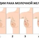 изменение цвета груди